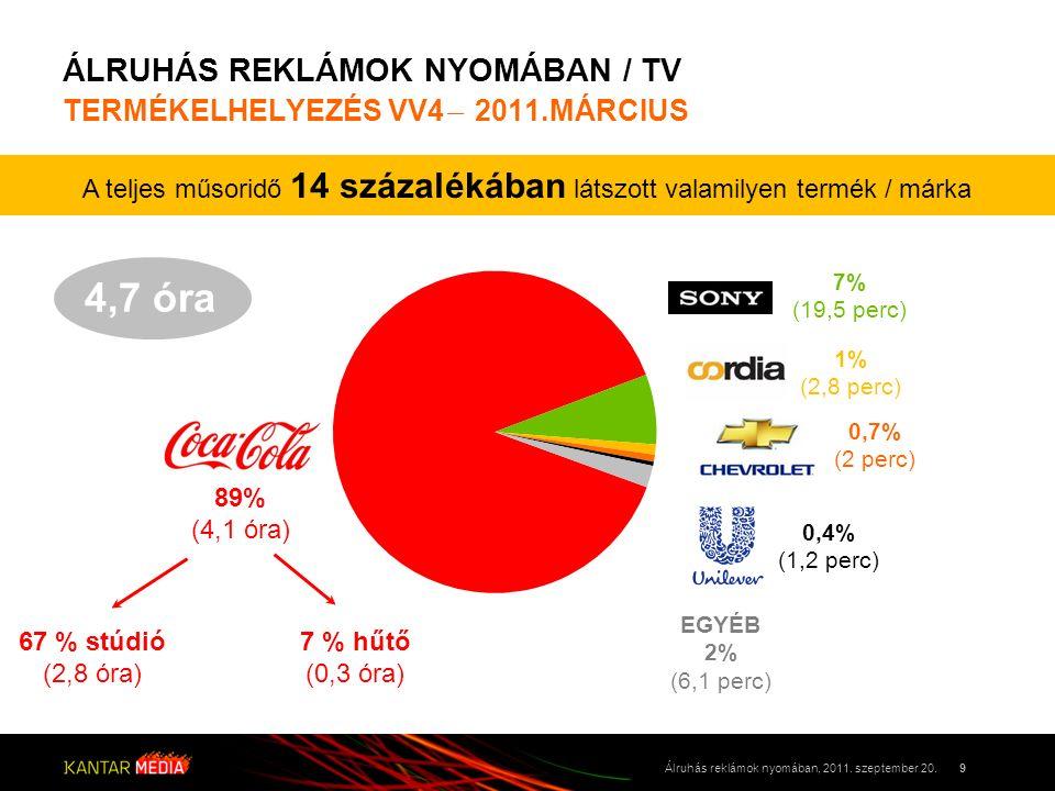 ÁLRUHÁS REKLÁMOK NYOMÁBAN / TV TERMÉKELHELYEZÉS VV4 ̶ 2011.MÁRCIUS 9Álruhás reklámok nyomában, 2011. szeptember 20. A teljes műsoridő 14 százalékában