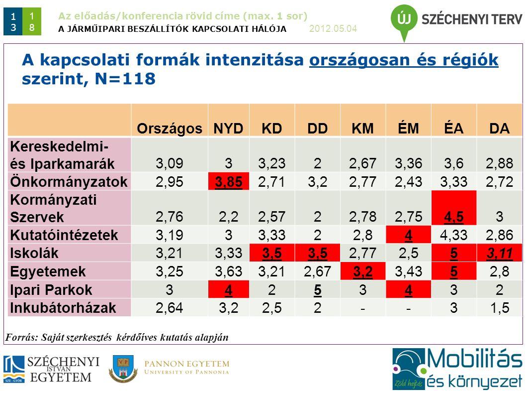 Az előadás/konferencia rövid címe (max. 1 sor) 2012.05.04 1313 1818 A JÁRMŰIPARI BESZÁLLÍTÓK KAPCSOLATI HÁLÓJA A kapcsolati formák intenzitása országo