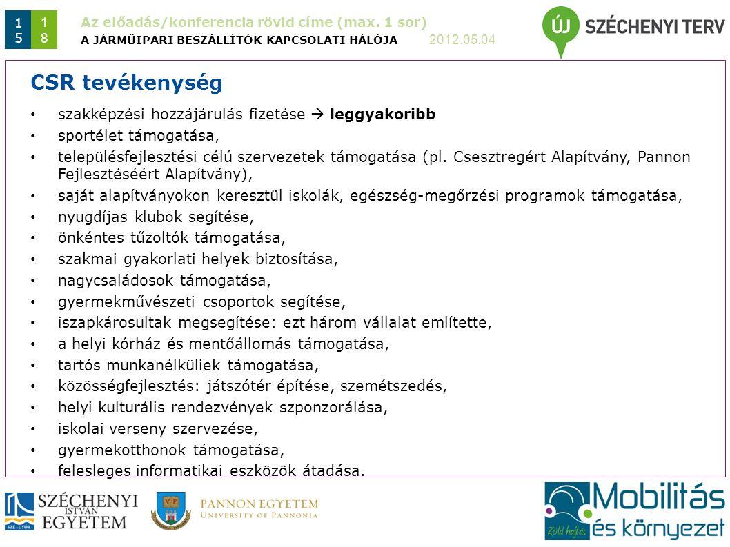 Az előadás/konferencia rövid címe (max. 1 sor) 2012.05.04 1515 1818 A JÁRMŰIPARI BESZÁLLÍTÓK KAPCSOLATI HÁLÓJA CSR tevékenység szakképzési hozzájárulá