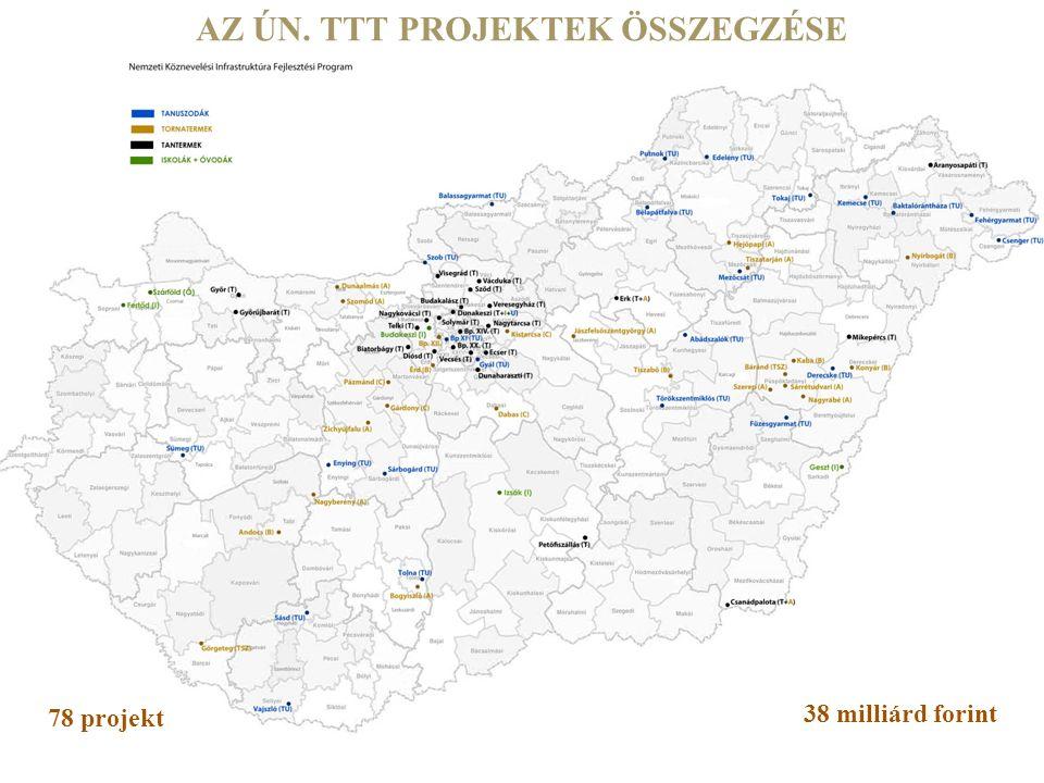 AZ ÚN. TTT PROJEKTEK ÖSSZEGZÉSE 78 projekt 38 milliárd forint