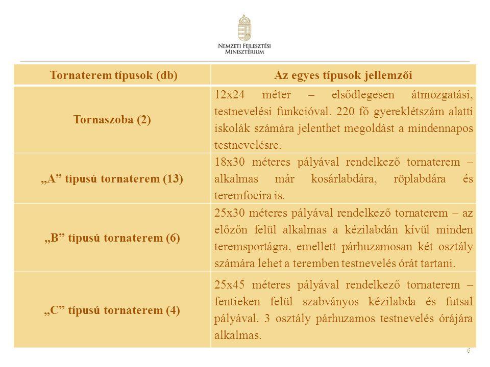 6 Tornaterem típusok (db)Az egyes típusok jellemzői Tornaszoba (2) 12x24 méter – elsődlegesen átmozgatási, testnevelési funkcióval.
