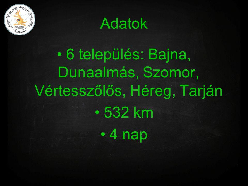 Adatok 6 település: Bajna, Dunaalmás, Szomor, Vértesszőlős, Héreg, Tarján 532 km 4 nap