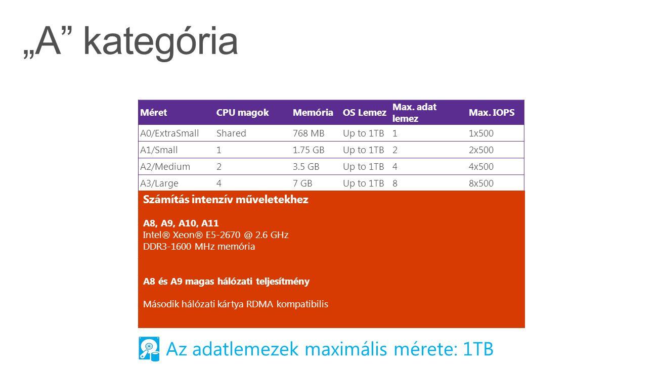 MéretCPU magokMemóriaOS Lemez Max. adat lemez Max. IOPS A0/ExtraSmallShared768 MBUp to 1TB11x500 A1/Small11.75 GBUp to 1TB22x500 A2/Medium23.5 GBUp to