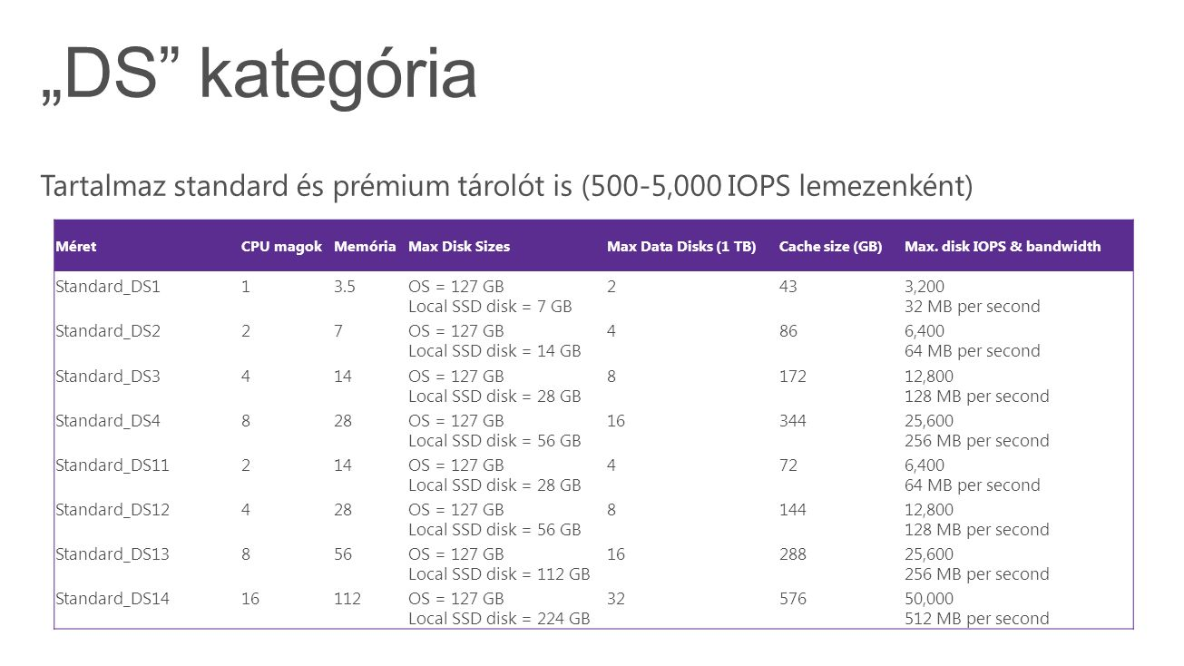 MéretCPU magokMemóriaMax Disk SizesMax Data Disks (1 TB)Cache size (GB)Max. disk IOPS & bandwidth Standard_DS113.5OS = 127 GB Local SSD disk = 7 GB 24