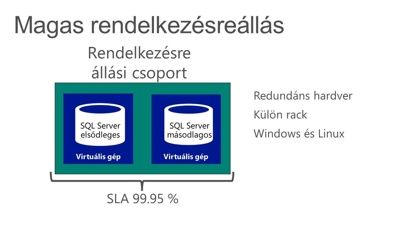 SQL Server elsődleges SQL Server másodlagos Rendelkezésre állási csoport SLA 99.95 % Redundáns hardver Külön rack Windows és Linux