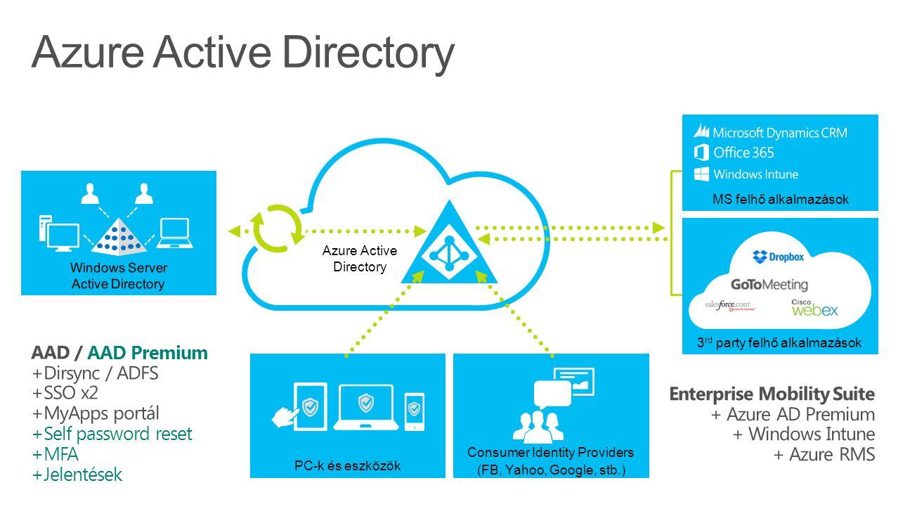 Azure Active Directory Consumer Identity Providers (FB, Yahoo, Google, stb.) PC-k és eszközök Azure Active Directory MS felhő alkalmazások 3 rd party