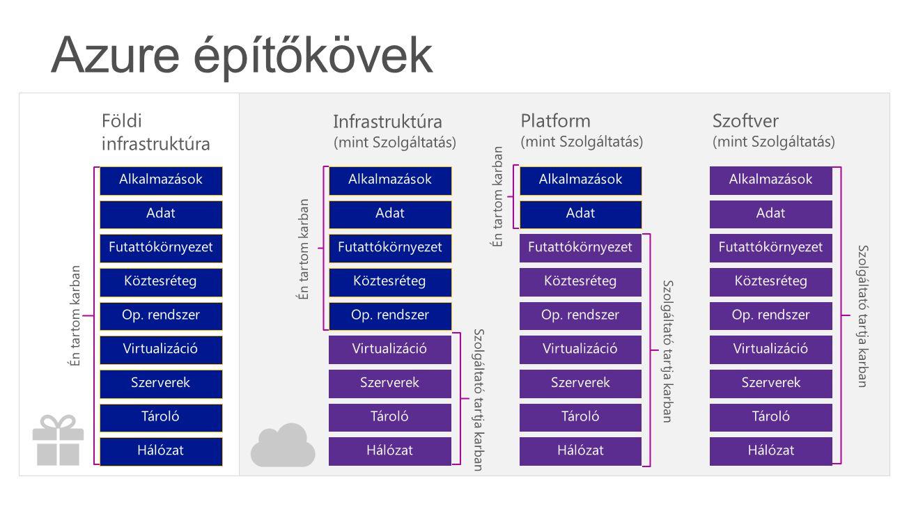 Földi infrastruktúra Tároló Szerverek Hálózat Op. rendszer Köztesréteg Virtualizáció Adat Alkalmazások Futattókörnyezet Én tartom karban Infrastruktúr
