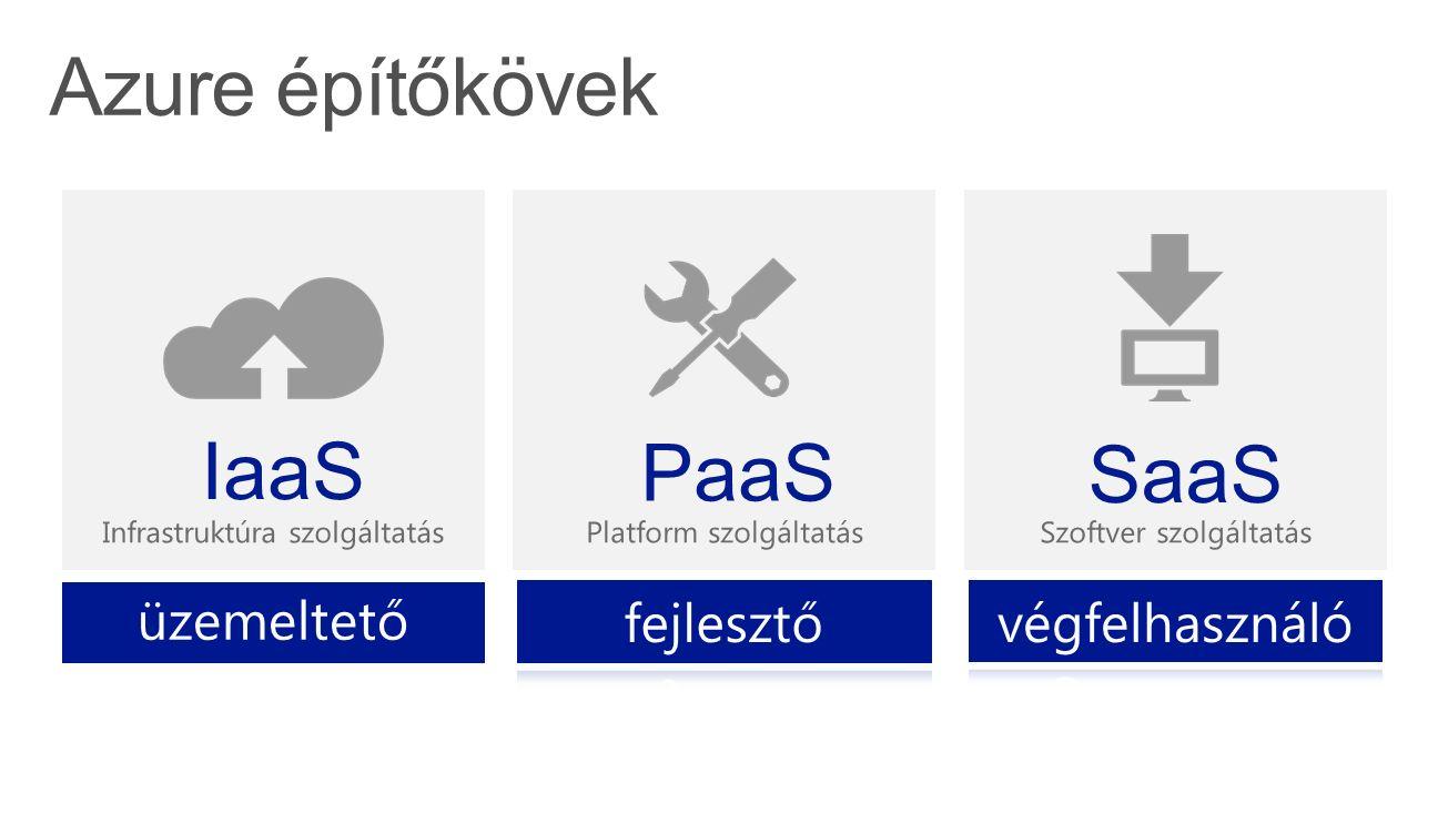Szoftver szolgáltatás SaaS Platform szolgáltatás PaaS Infrastruktúra szolgáltatás IaaS