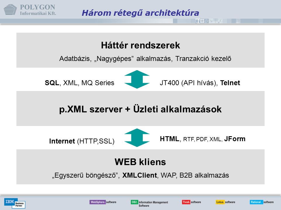 """Háttér rendszerek p.XML szerver + Üzleti alkalmazások WEB kliens Három rétegű architektúra SQL, XML, MQ SeriesJT400 (API hívás), Telnet Adatbázis, """"Nagygépes alkalmazás, Tranzakció kezelő Internet (HTTP,SSL) HTML, RTF, PDF, XML, JForm """"Egyszerű böngésző , XMLClient, WAP, B2B alkalmazás"""