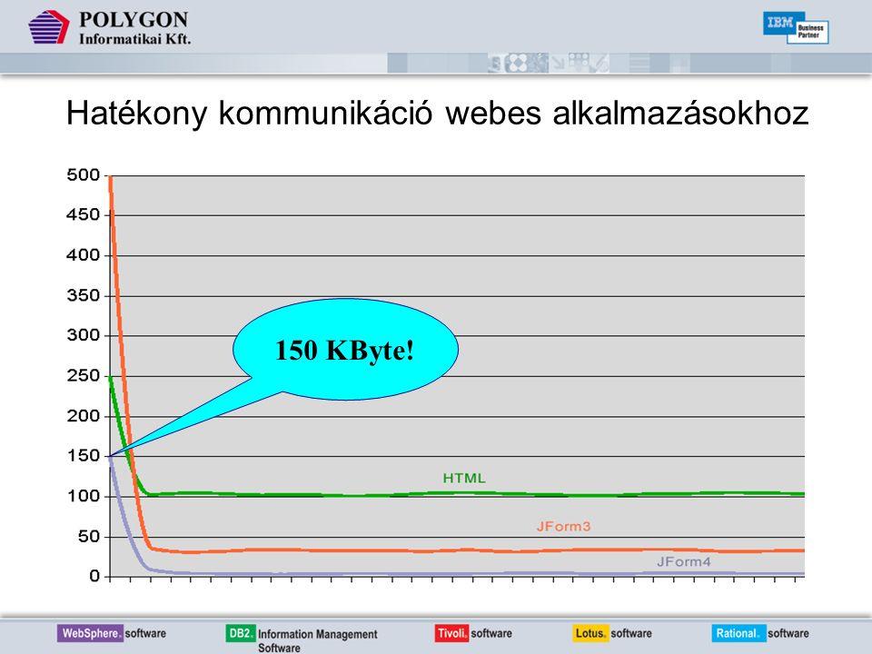 Hatékony kommunikáció webes alkalmazásokhoz 150 KByte!