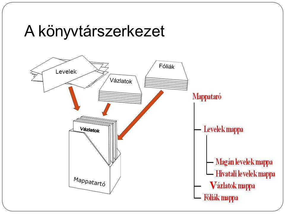 A könyvtárszerkezet Levelek V Mappatartó