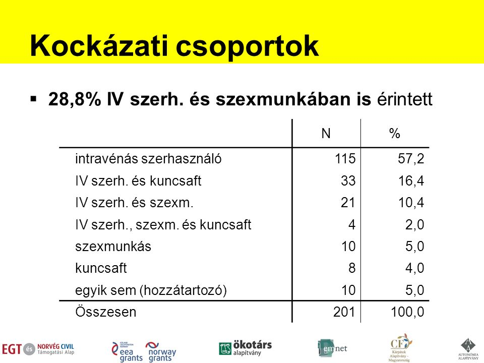 Kockázati csoportok  28,8% IV szerh.