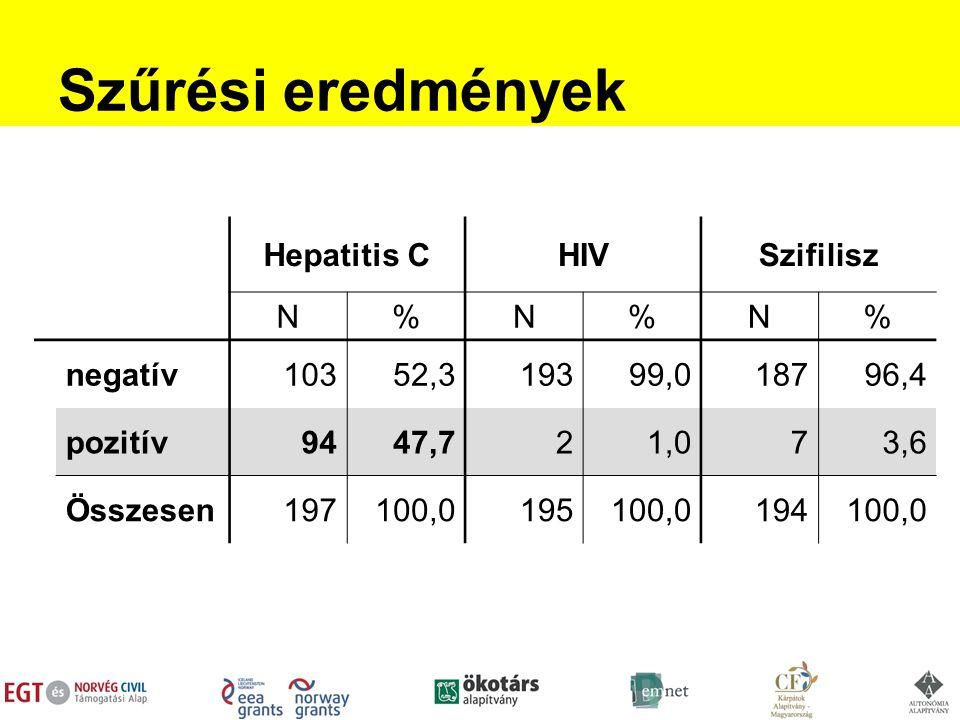 Szűrési eredmények Hepatitis CHIVSzifilisz N%N%N% negatív10352,319399,018796,4 pozitív9447,721,073,6 Összesen197100,0195100,0194100,0