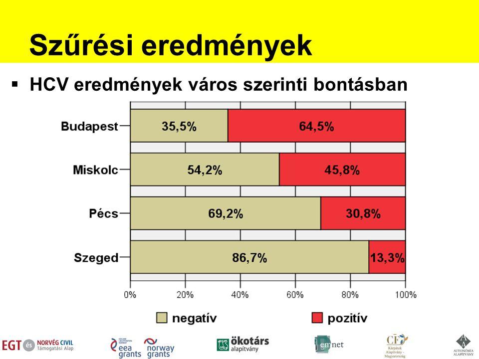 Szűrési eredmények  HCV eredmények város szerinti bontásban