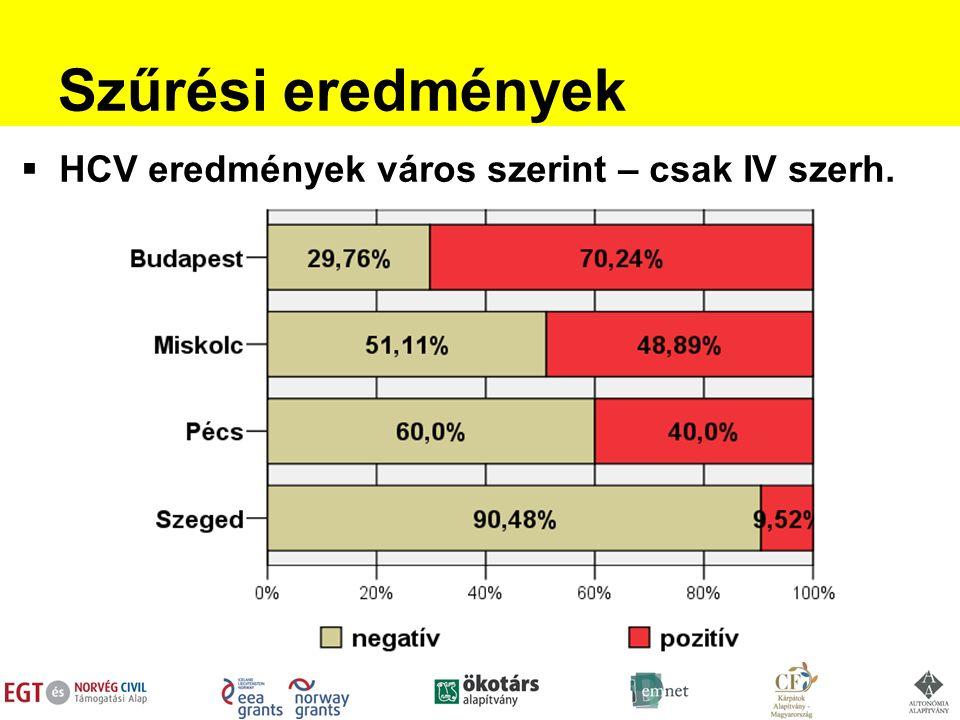 Szűrési eredmények  HCV eredmények város szerint – csak IV szerh.