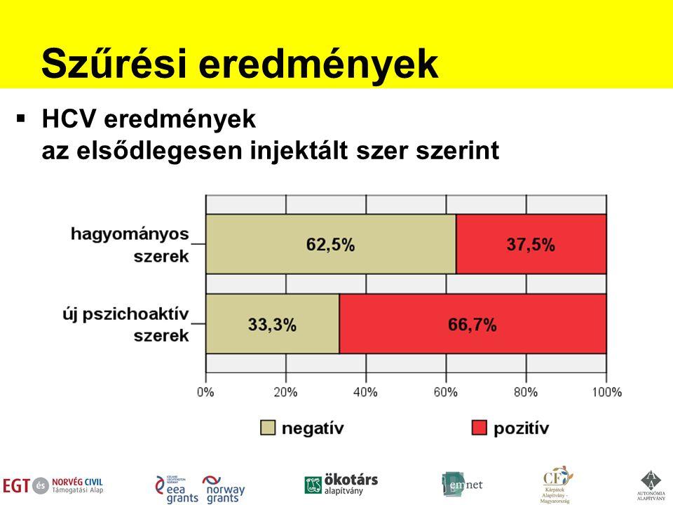 Szűrési eredmények  HCV eredmények az elsődlegesen injektált szer szerint