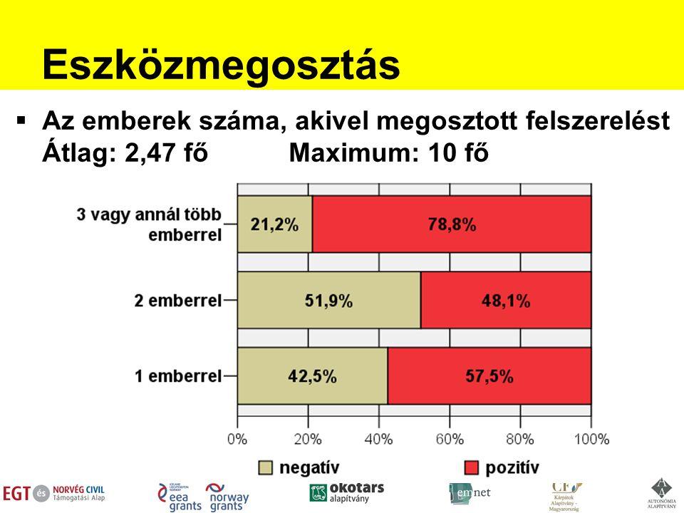 Eszközmegosztás  Az emberek száma, akivel megosztott felszerelést Átlag: 2,47 főMaximum: 10 fő