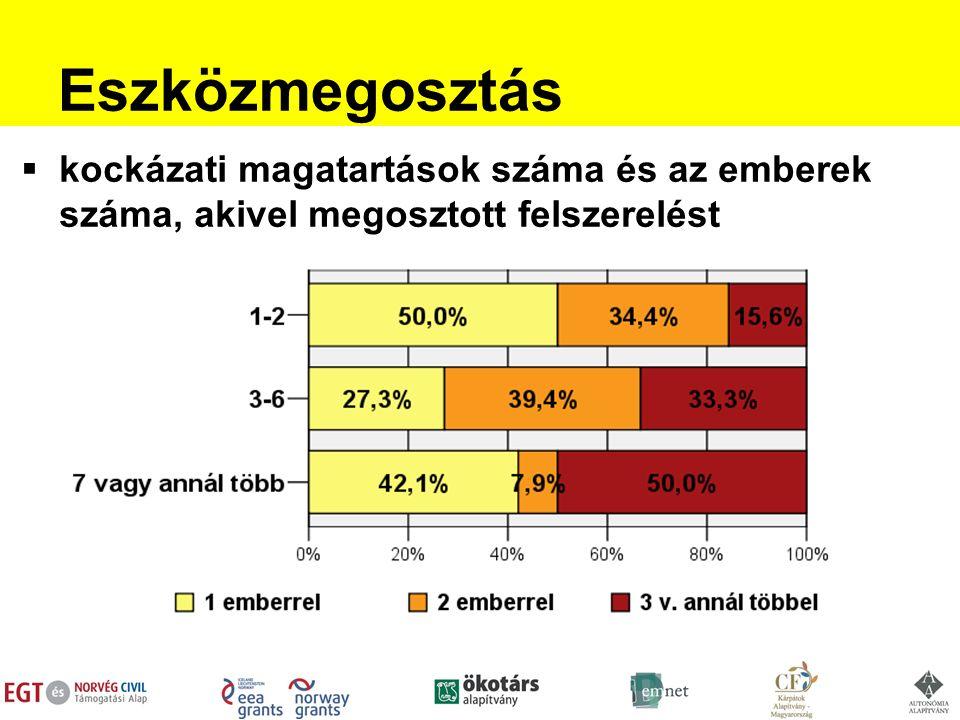 Eszközmegosztás  kockázati magatartások száma és az emberek száma, akivel megosztott felszerelést