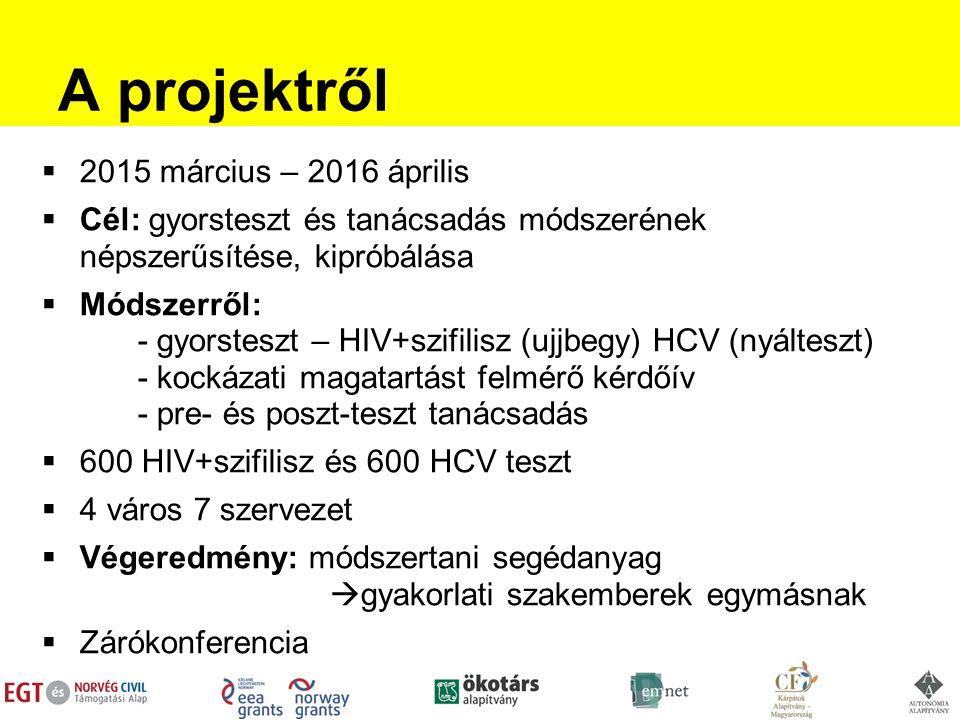 A projektről  2015 március – 2016 április  Cél: gyorsteszt és tanácsadás módszerének népszerűsítése, kipróbálása  Módszerről: - gyorsteszt – HIV+szifilisz (ujjbegy) HCV (nyálteszt) - kockázati magatartást felmérő kérdőív - pre- és poszt-teszt tanácsadás  600 HIV+szifilisz és 600 HCV teszt  4 város 7 szervezet  Végeredmény: módszertani segédanyag  gyakorlati szakemberek egymásnak  Zárókonferencia