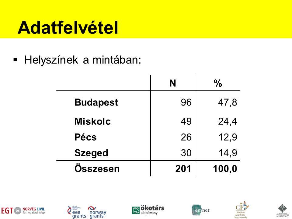 Adatfelvétel  Helyszínek a mintában: N% Budapest9647,8 Miskolc4924,4 Pécs2612,9 Szeged3014,9 Összesen201100,0