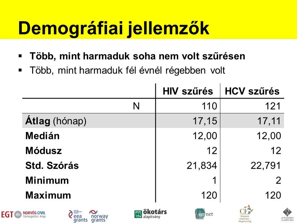 Demográfiai jellemzők  Több, mint harmaduk soha nem volt szűrésen  Több, mint harmaduk fél évnél régebben volt HIV szűrésHCV szűrés N110121 Átlag (hónap)17,1517,11 Medián12,00 Módusz12 Std.