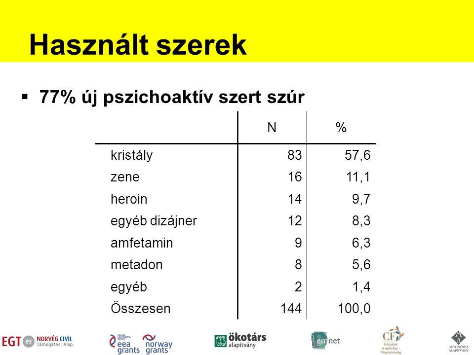 Használt szerek  77% új pszichoaktív szert szúr N% kristály8357,6 zene1611,1 heroin149,7 egyéb dizájner128,3 amfetamin96,3 metadon85,6 egyéb21,41,4 Összesen144100,0