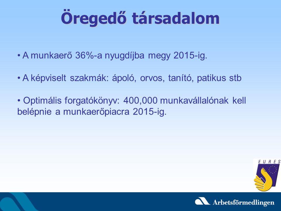 Munkanélküli segély Két részből áll: 1.Alapsegély (Alfakassan): Minden munkavállalónak ez jár minősített idő után, a tagság nem kötelező, maximum 320 SEK naponta.