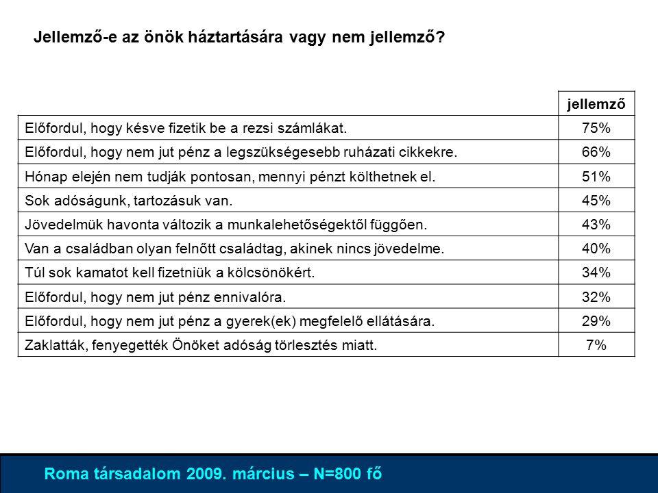 4% 96 % Roma társadalom 2009. március – N=800 fő Jellemző-e az önök háztartására vagy nem jellemző.