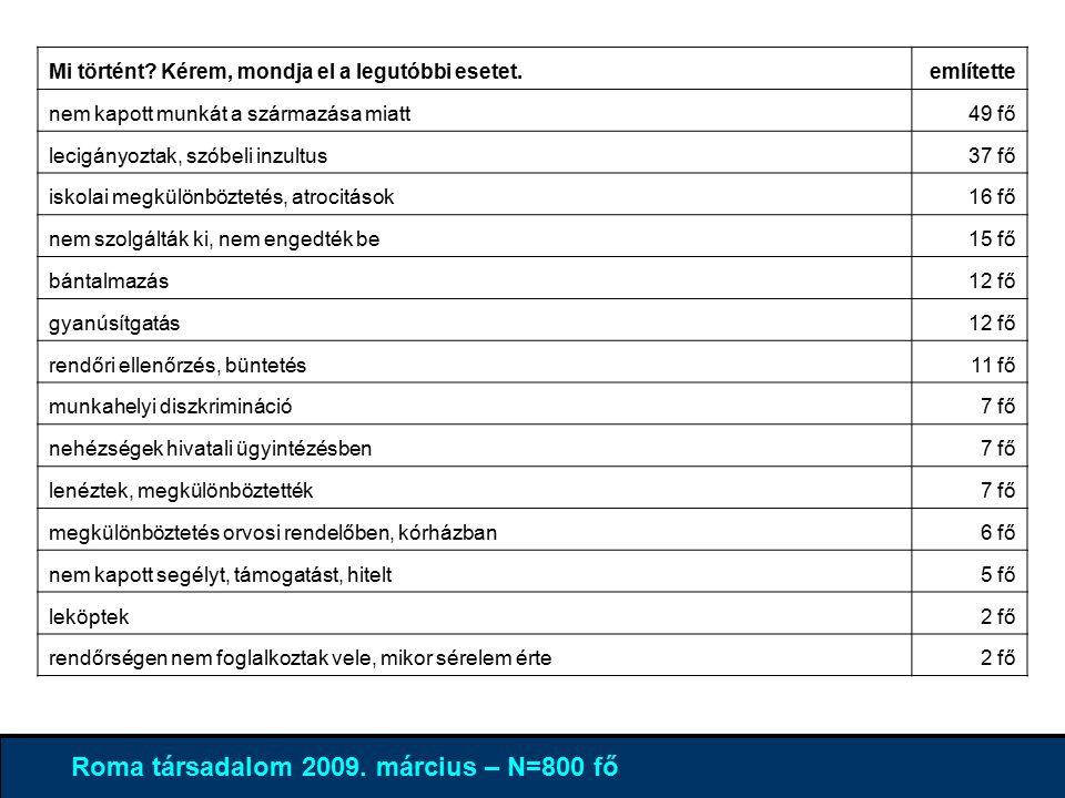 4% 96 % Roma társadalom 2009. március – N=800 fő Mi történt.