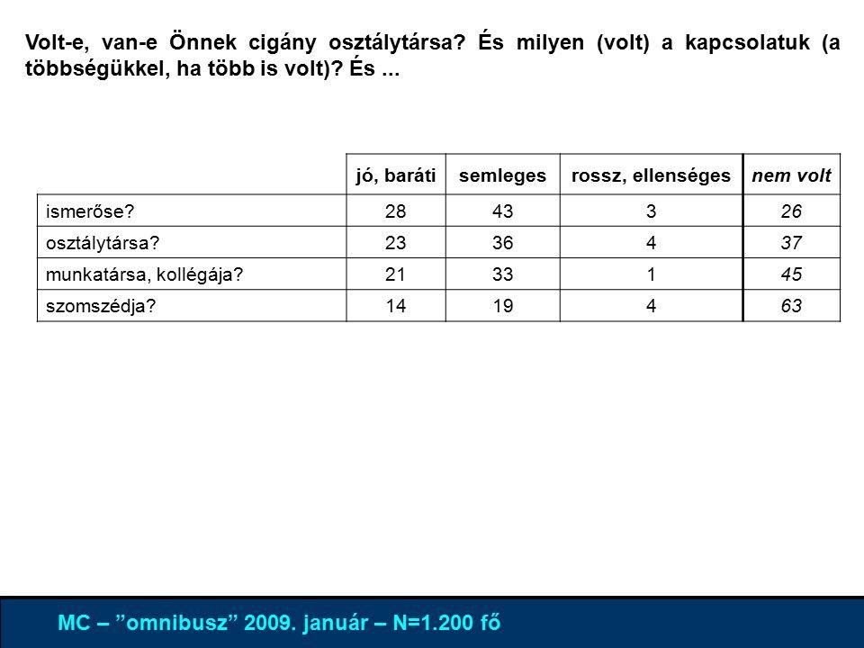 4% 96 % MC – omnibusz 2009. január – N=1.200 fő Volt-e, van-e Önnek cigány osztálytársa.