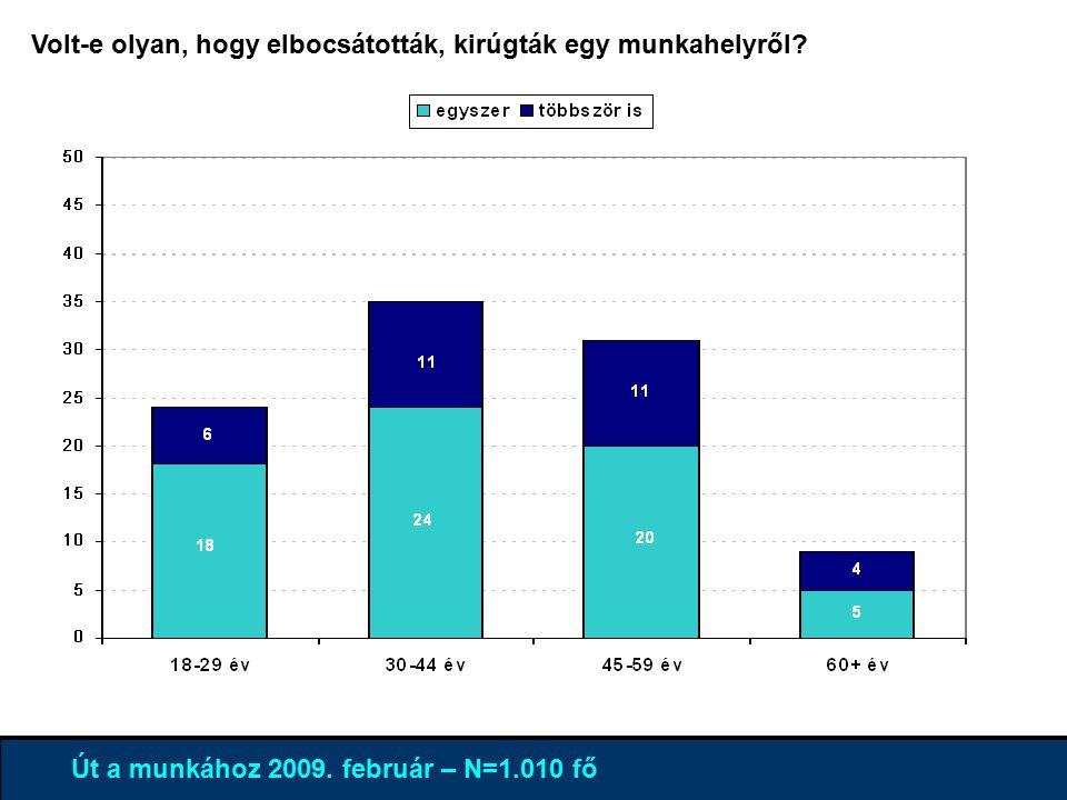 4% 96 % Út a munkához 2009.
