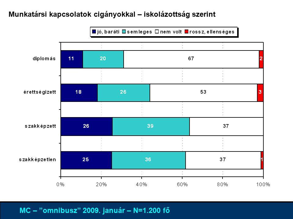 4% 96 % MC – omnibusz 2009.