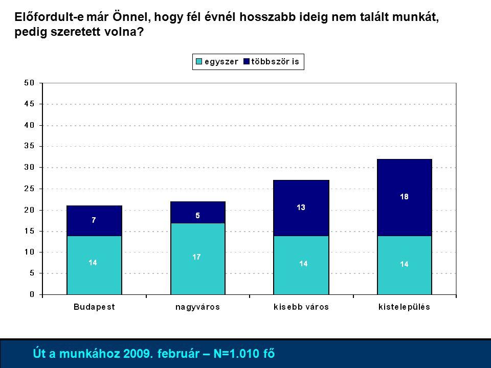 4% 96 % Út a munkához 2009.február – N=1.010 fő Mennyire ért ön egyet ezekkel.