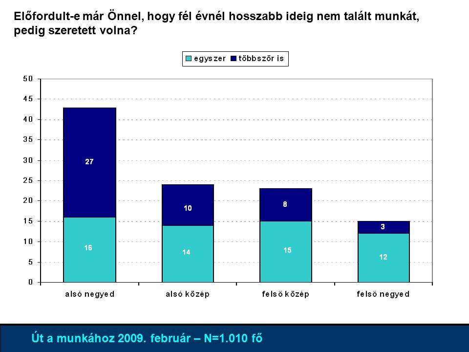 4% 96 % Út a munkához 2009.február – N=1.010 fő 1.