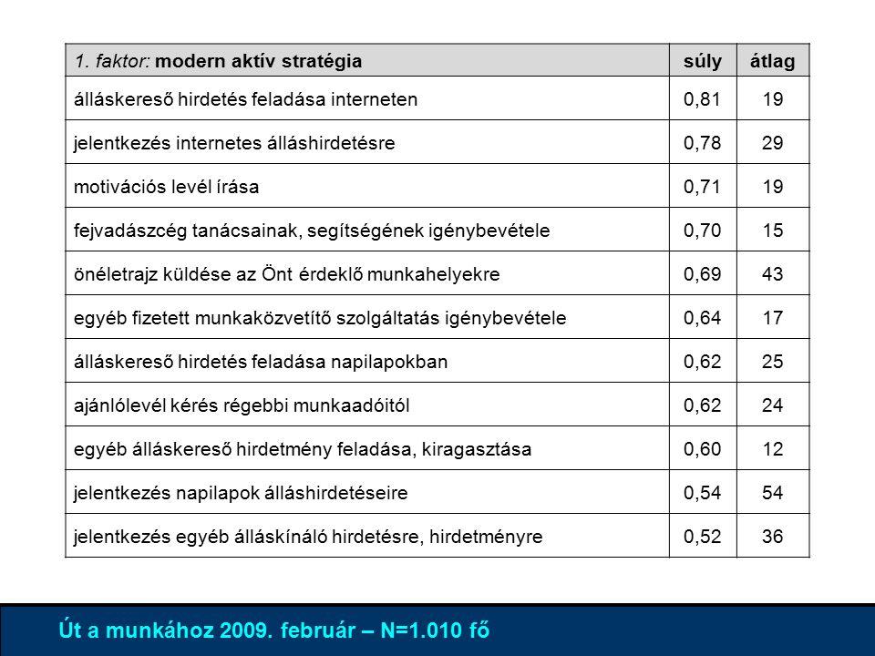 4% 96 % Út a munkához 2009. február – N=1.010 fő 1.