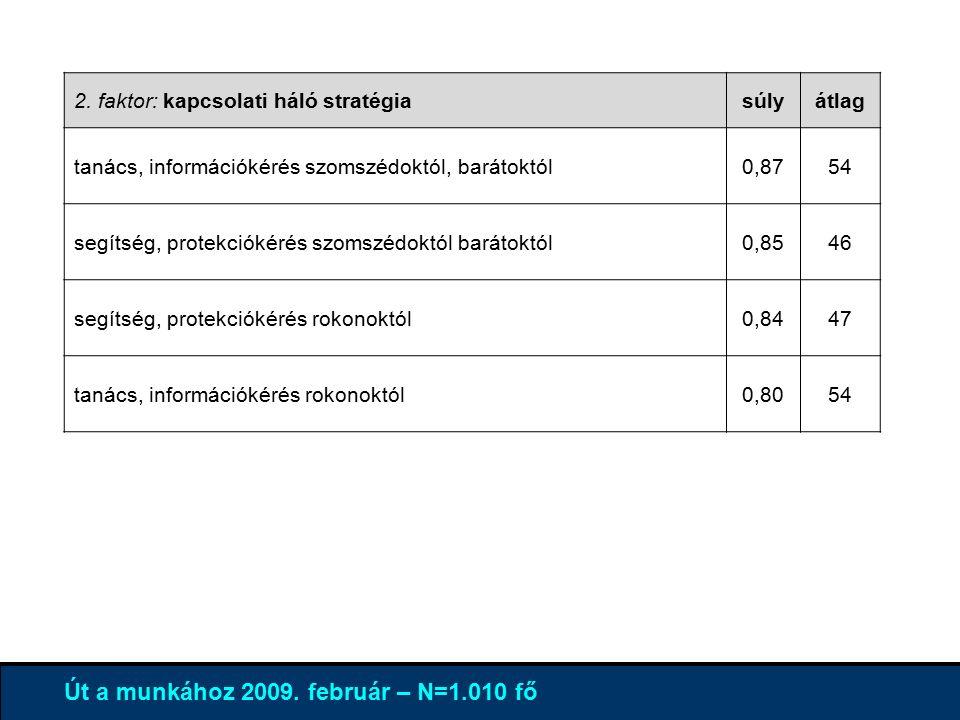 4% 96 % Út a munkához 2009.február – N=1.010 fő 3.