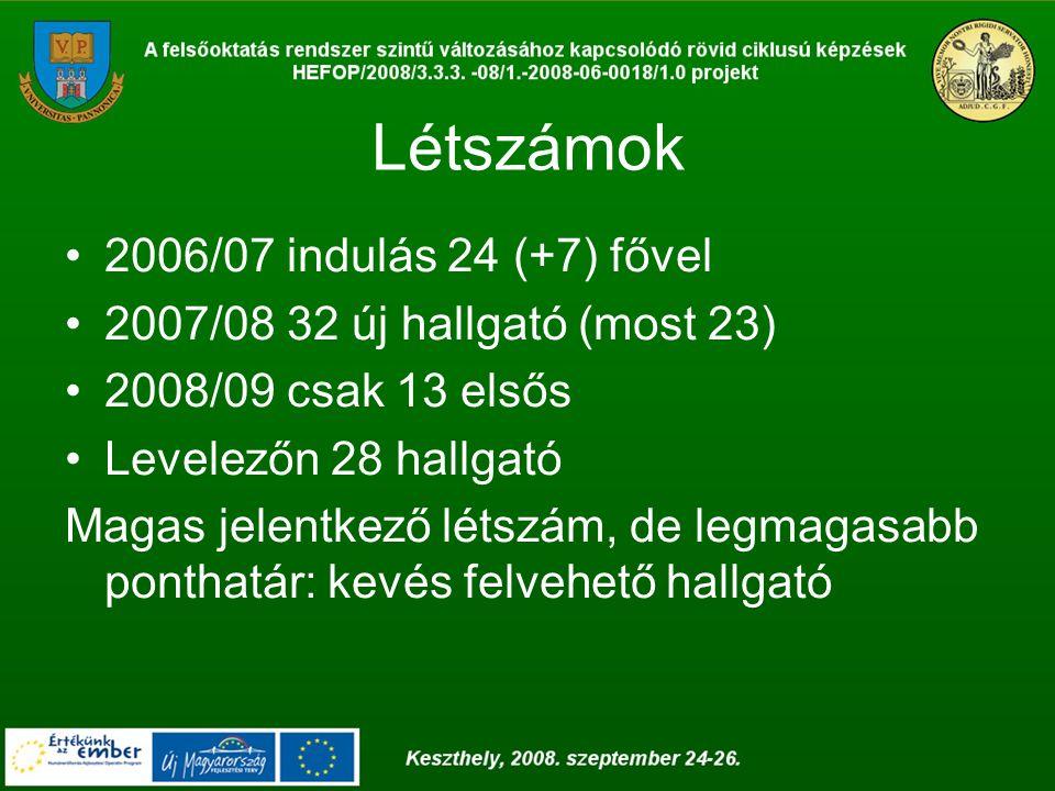 Létszámok 2006/07 indulás 24 (+7) fővel 2007/08 32 új hallgató (most 23) 2008/09 csak 13 elsős Levelezőn 28 hallgató Magas jelentkező létszám, de legm