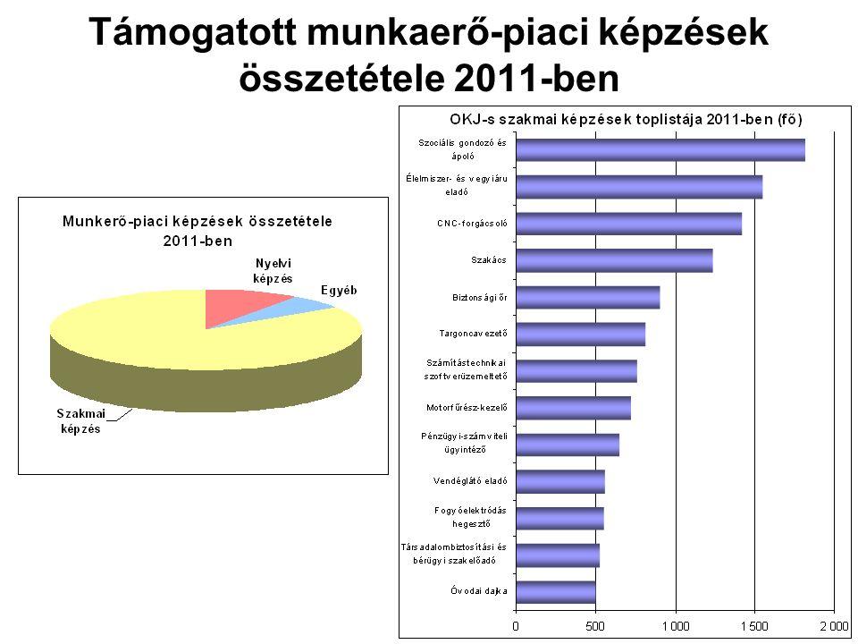 Támogatott munkaerő-piaci képzések összetétele 2011-ben