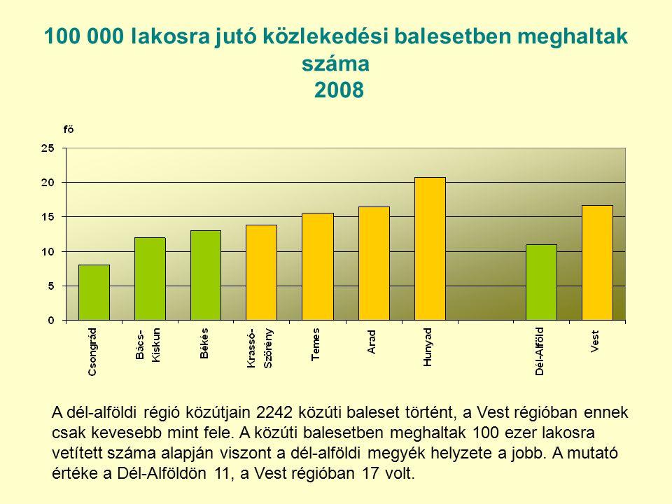 100 000 lakosra jutó közlekedési balesetben meghaltak száma 2008 A dél-alföldi régió közútjain 2242 közúti baleset történt, a Vest régióban ennek csak kevesebb mint fele.
