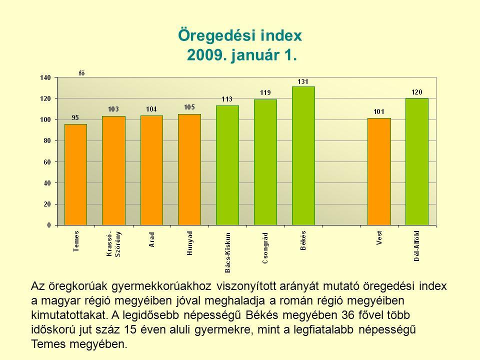 Öregedési index 2009. január 1.