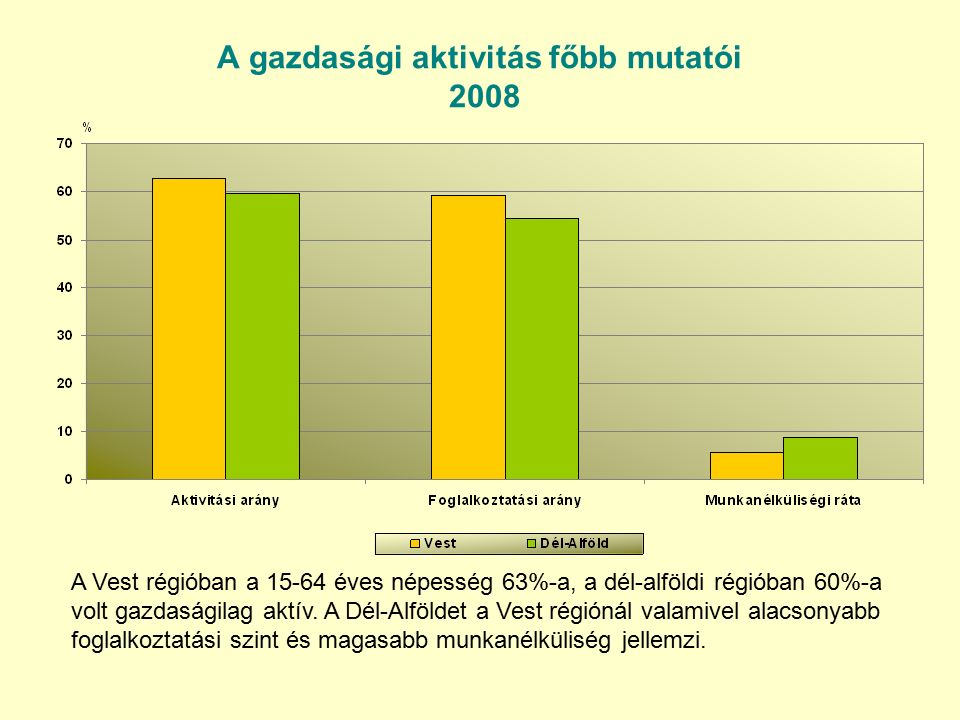 A gazdasági aktivitás főbb mutatói 2008 A Vest régióban a 15-64 éves népesség 63%-a, a dél-alföldi régióban 60%-a volt gazdaságilag aktív.