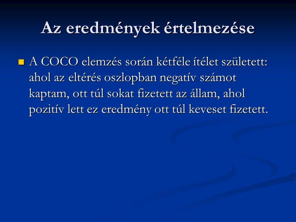 Az eredmények értelmezése A COCO elemzés során kétféle ítélet született: ahol az eltérés oszlopban negatív számot kaptam, ott túl sokat fizetett az állam, ahol pozitív lett ez eredmény ott túl keveset fizetett.