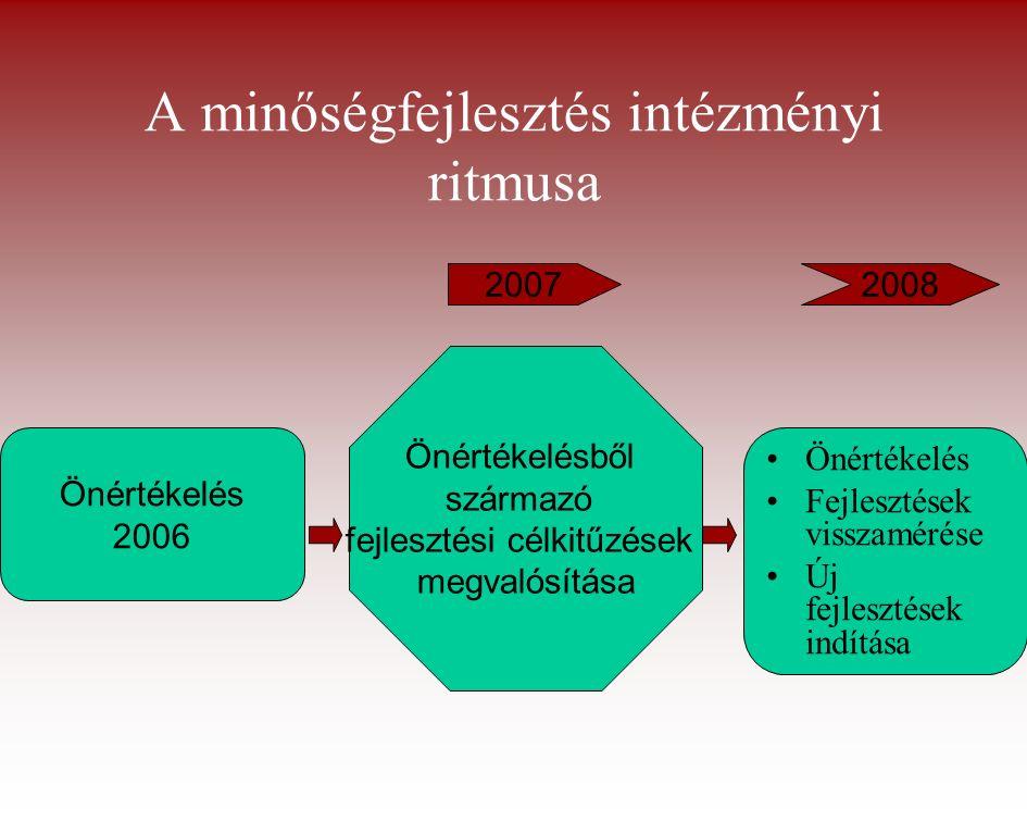 A minőségfejlesztés intézményi ritmusa Önértékelés 2006 Önértékelésből származó fejlesztési célkitűzések megvalósítása Önértékelés Fejlesztések visszamérése Új fejlesztések indítása 20072008