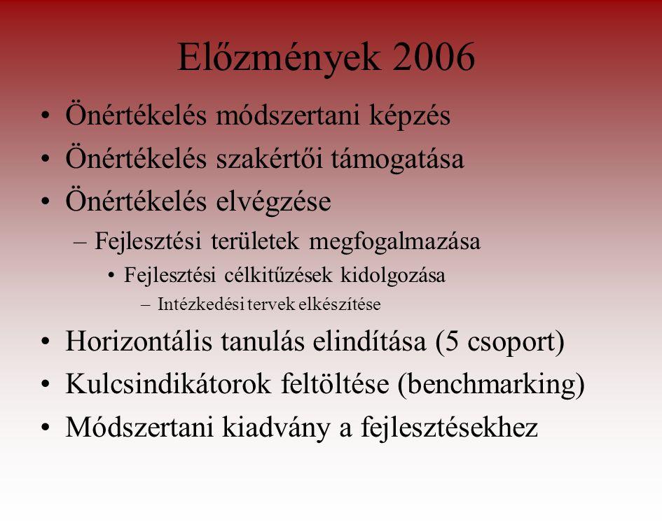 Előzmények 2006 Önértékelés módszertani képzés Önértékelés szakértői támogatása Önértékelés elvégzése –Fejlesztési területek megfogalmazása Fejlesztési célkitűzések kidolgozása –Intézkedési tervek elkészítése Horizontális tanulás elindítása (5 csoport) Kulcsindikátorok feltöltése (benchmarking) Módszertani kiadvány a fejlesztésekhez