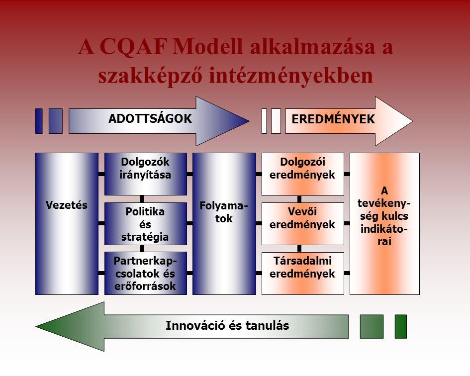 A CQAF Modell alkalmazása a szakképző intézményekben Vezetés Folyama- tok Dolgozók irányítása Politika és stratégia Partnerkap- csolatok és erőforrások A tevékeny- ség kulcs indikáto- rai Dolgozói eredmények Vevői eredmények Társadalmi eredmények Innováció és tanulás ADOTTSÁGOK EREDMÉNYEK