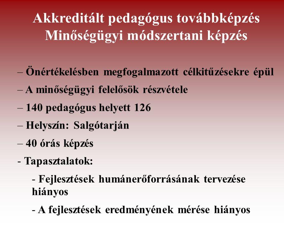 Akkreditált pedagógus továbbképzés Minőségügyi módszertani képzés – Önértékelésben megfogalmazott célkitűzésekre épül – A minőségügyi felelősök részvétele – 140 pedagógus helyett 126 – Helyszín: Salgótarján – 40 órás képzés - Tapasztalatok: - Fejlesztések humánerőforrásának tervezése hiányos - A fejlesztések eredményének mérése hiányos