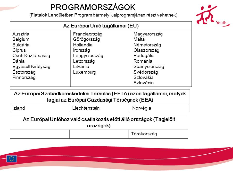 PROGRAMORSZÁGOK (Fiatalok Lendületben Program bármelyik alprogramjában részt vehetnek) Az Európai Unió tagállamai (EU) Ausztria Belgium Bulgária Ciprus Cseh Köztársaság Dánia Egyesült Királyság Észtország Finnország Franciaország Görögország Hollandia Írország Lengyelország Lettország Litvánia Luxemburg Magyarország Málta Németország Olaszország Portugália Románia Spanyolország Svédország Szlovákia Szlovénia Az Európai Szabadkereskedelmi Társulás (EFTA) azon tagállamai, melyek tagjai az Európai Gazdasági Térségnek (EEA) IzlandLiechtensteinNorvégia Az Európai Unióhoz való csatlakozás előtt álló országok (Tagjelölt országok) Törökország