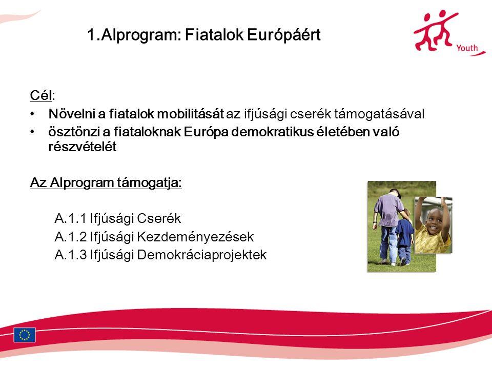 1.Alprogram: Fiatalok Európáért Cél: Növelni a fiatalok mobilitását az ifjúsági cserék támogatásával ösztönzi a fiataloknak Európa demokratikus életében való részvételét Az Alprogram támogatja: A.1.1 Ifjúsági Cserék A.1.2 Ifjúsági Kezdeményezések A.1.3 Ifjúsági Demokráciaprojektek