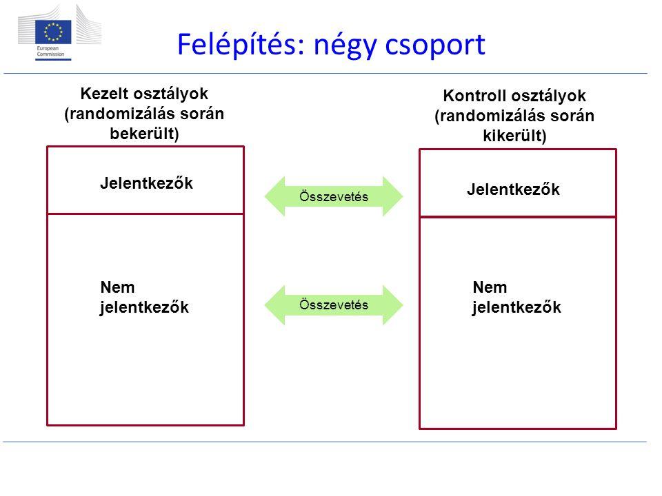 Felépítés: négy csoport Kezelt osztályok (randomizálás során bekerült) Kontroll osztályok (randomizálás során kikerült) Jelentkezők Nem jelentkezők Jelentkezők Nem jelentkezők Összevetés