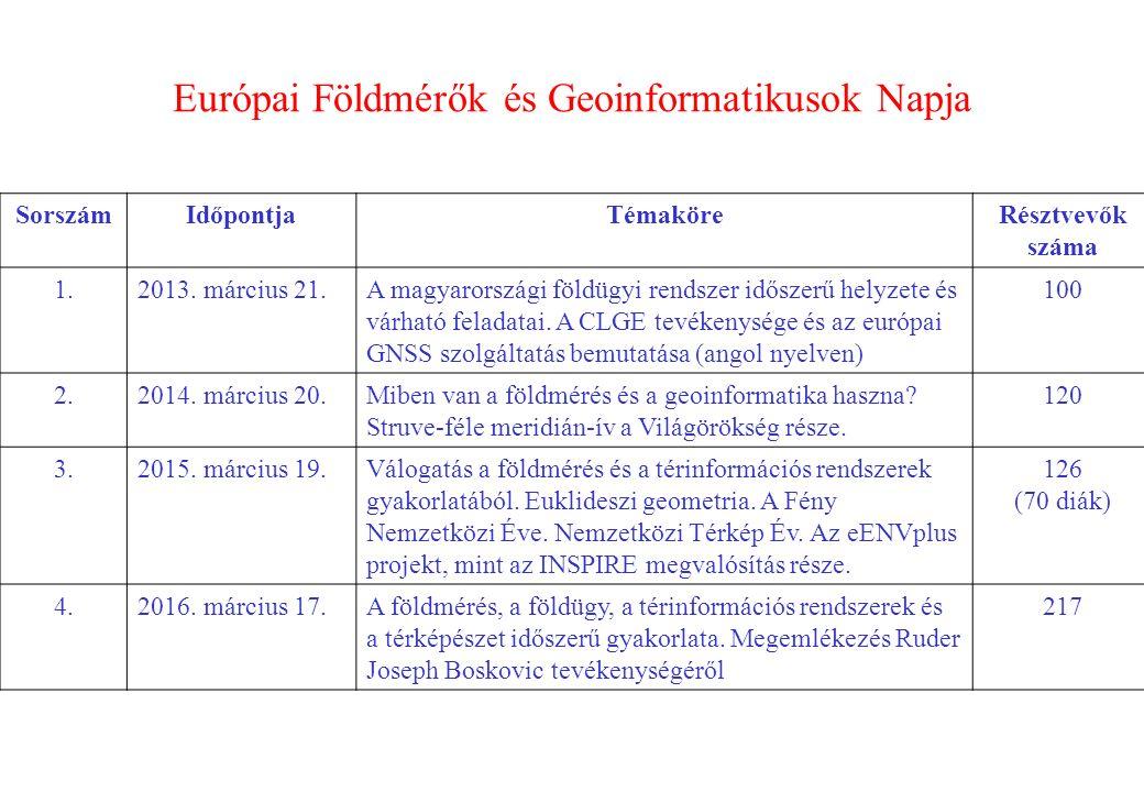 Európai Földmérők és Geoinformatikusok Napja SorszámIdőpontjaTémaköreRésztvevők száma 1.2013.